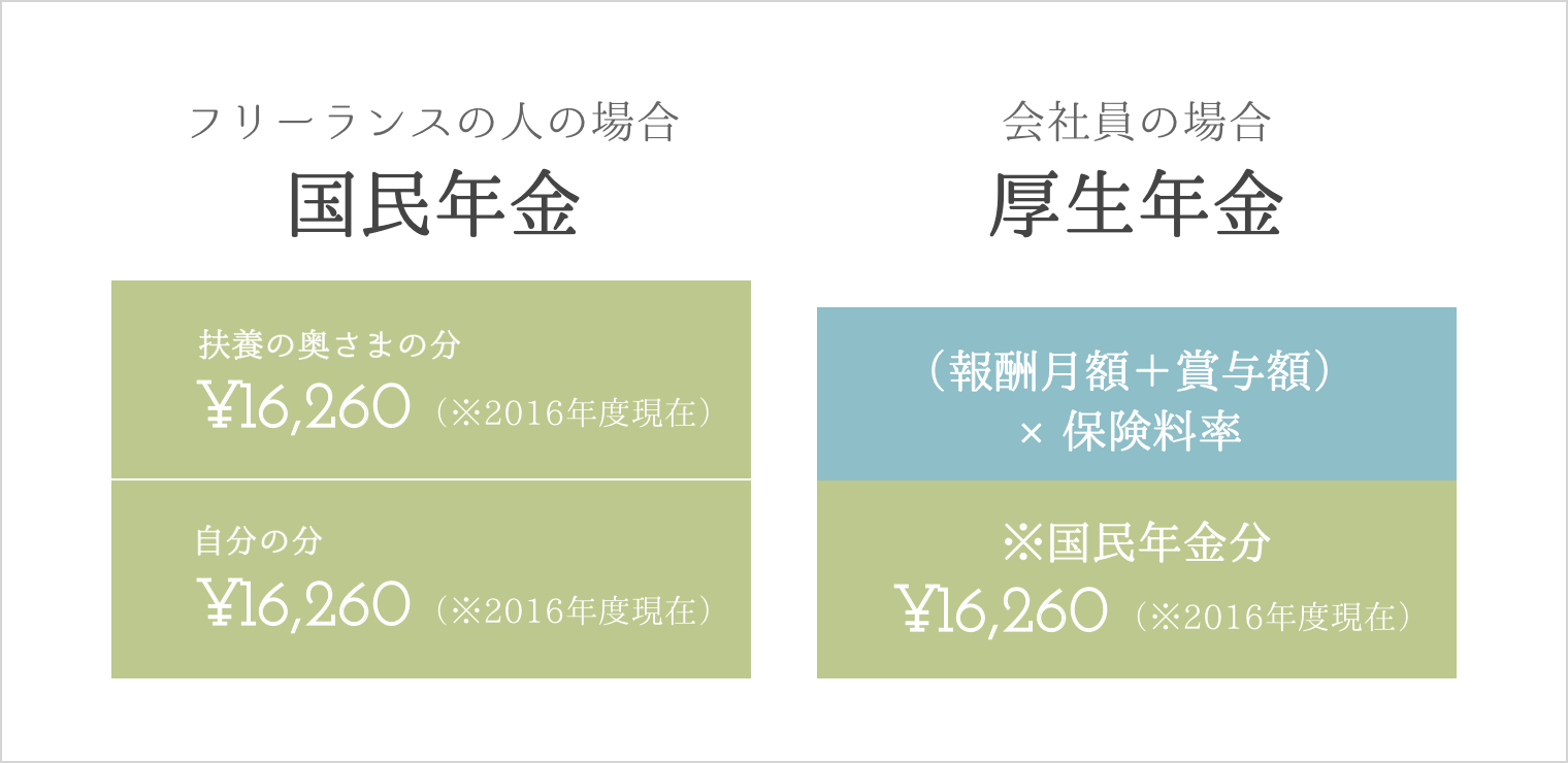 国民年金と厚生年金_扶養