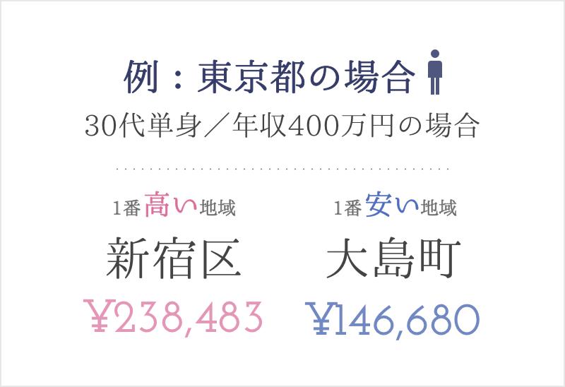 東京都の保険料最安と最高